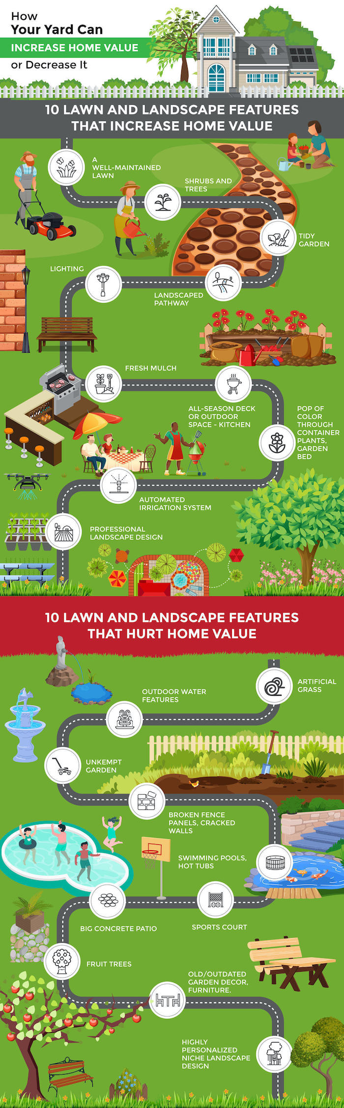 How your yard can increase or decrease your home value