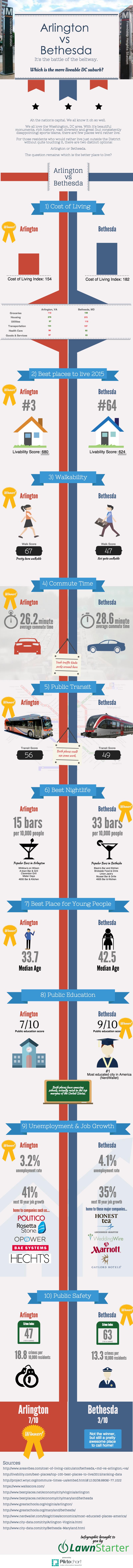 arlington vs bethesda