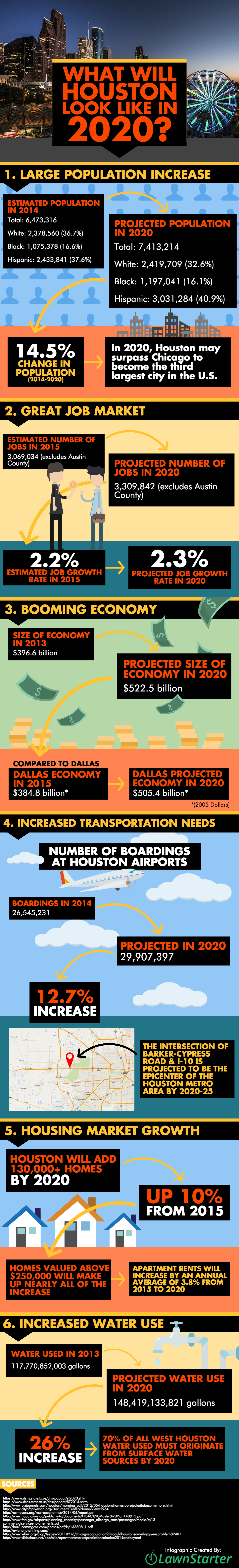 What Will Houston Look Like in 2020? by Lawnstarter